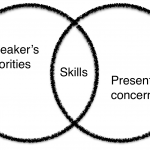 Being a Speakers vs Being a Presenter