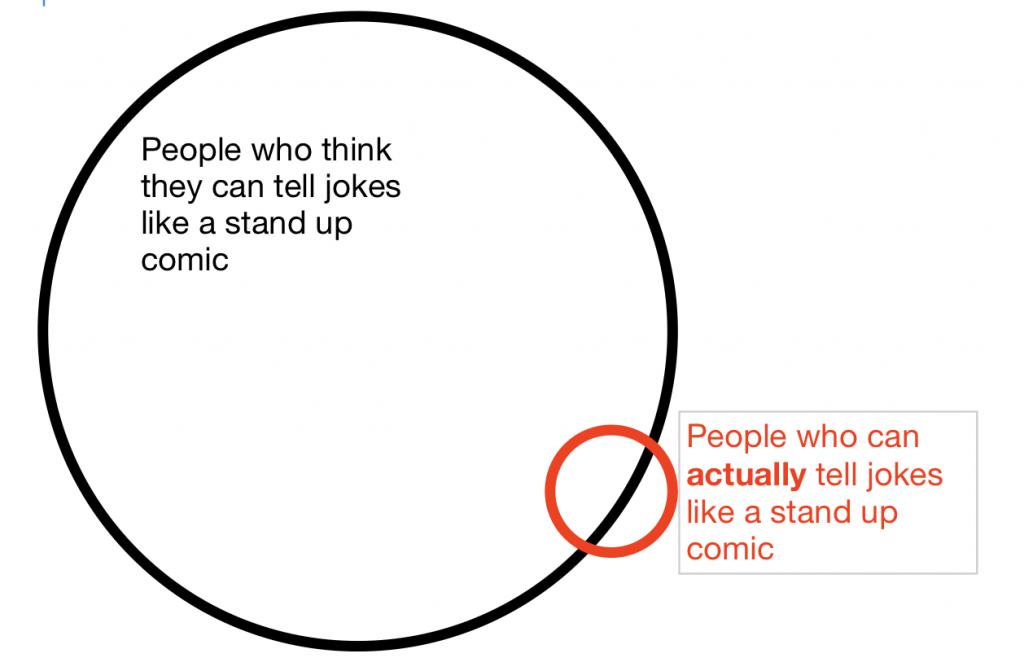 venn diagram of comic skills